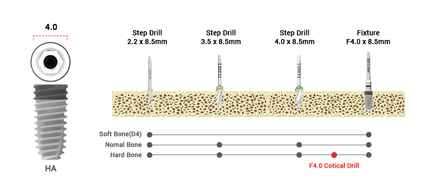 drilling sequence 3.5